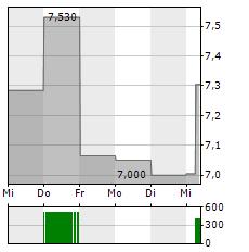 MOL Aktie 5-Tage-Chart