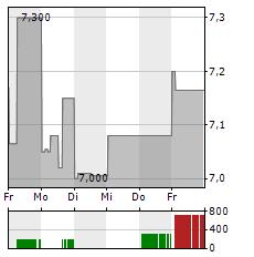 MOL Aktie 1-Woche-Intraday-Chart