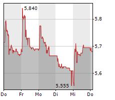 MOLECULAR PARTNERS AG Chart 1 Jahr