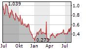 MOLECULAR TEMPLATES INC Chart 1 Jahr