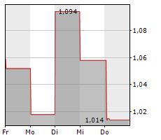 MOMENT GROUP AB Chart 1 Jahr