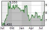 MONADELPHOUS GROUP LIMITED Chart 1 Jahr