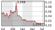 MONARCA MINERALS INC Chart 1 Jahr