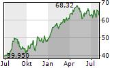 MONCLER SPA Chart 1 Jahr