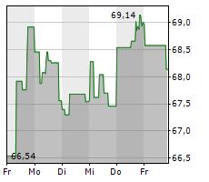 MONDELEZ INTERNATIONAL INC Chart 1 Jahr