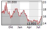 MONDI PLC Chart 1 Jahr