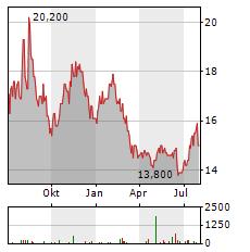 MONDI PLC Aktie Chart 1 Jahr