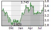 MONETA MONEY BANK AS Chart 1 Jahr