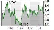 MONEX GROUP INC Chart 1 Jahr