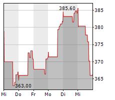 MONGODB INC Chart 1 Jahr