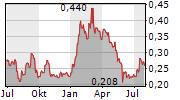 MONGOLIAN MINING CORP Chart 1 Jahr