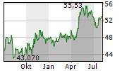 MONSTER BEVERAGE CORPORATION Chart 1 Jahr