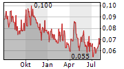MONUMENT MINING LTD Chart 1 Jahr