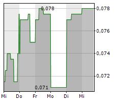 MONUMENT MINING LTD Chart 1 Jahr
