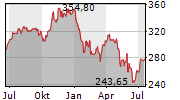 MOODYS CORPORATION Chart 1 Jahr