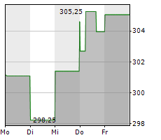 MOODYS CORPORATION Chart 1 Jahr