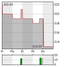 MOODYS Aktie 1-Woche-Intraday-Chart