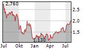 MOONPIG GROUP PLC Chart 1 Jahr
