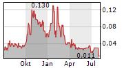 MOOVLY MEDIA INC Chart 1 Jahr