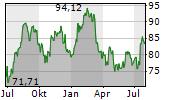 MORGAN STANLEY Chart 1 Jahr