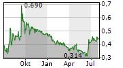 MORIEN RESOURCES CORP Chart 1 Jahr
