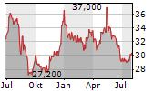 MORINAGA MILK INDUSTRY CO LTD Chart 1 Jahr