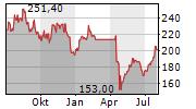 MORNINGSTAR INC Chart 1 Jahr