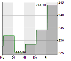 MORNINGSTAR INC Chart 1 Jahr