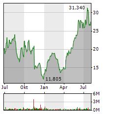 MORPHOSYS Aktie Chart 1 Jahr