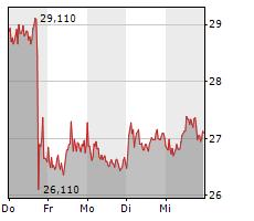 MORPHOSYS AG Chart 1 Jahr