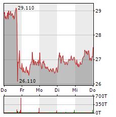 MORPHOSYS Aktie 5-Tage-Chart
