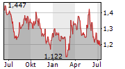 MOTA-ENGIL SGPS SA Chart 1 Jahr