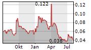 MOTHERCARE PLC Chart 1 Jahr