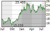 MOTOR OIL HELLAS SA Chart 1 Jahr