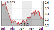 MOUNT GIBSON IRON LIMITED Chart 1 Jahr