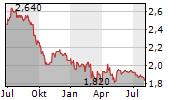 MOUNT LOGAN CAPITAL INC Chart 1 Jahr