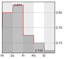 MOUNTAIN ALLIANCE AG Chart 1 Jahr