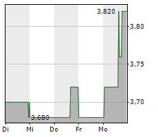 MOUNTAIN ALLIANCE AG Chart 1 Jahr