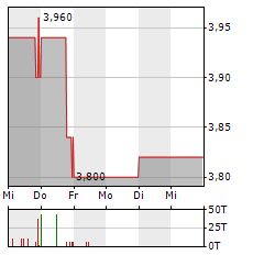 MOUNTAIN ALLIANCE Aktie 1-Woche-Intraday-Chart