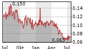 MOUNTAIN BOY MINERALS LTD Chart 1 Jahr