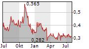 MOUNTAIN PROVINCE DIAMONDS INC Chart 1 Jahr