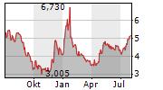 MOVIE GAMES SA Chart 1 Jahr