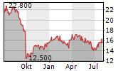MOWI ASA ADR Chart 1 Jahr