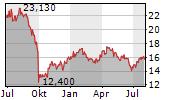 MOWI ASA Chart 1 Jahr