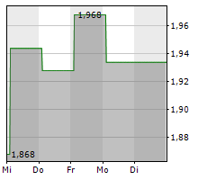 MPC ENERGY SOLUTIONS NV Chart 1 Jahr
