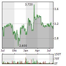 MPC CAPITAL Aktie Chart 1 Jahr