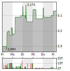 MPC CAPITAL Aktie 1-Woche-Intraday-Chart