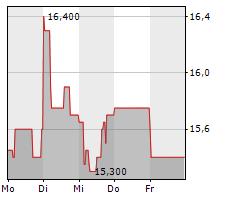 MPH HEALTH CARE AG Chart 1 Jahr