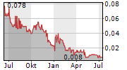 MPX INTERNATIONAL CORPORATION Chart 1 Jahr
