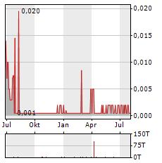 MPX INTERNATIONAL Aktie Chart 1 Jahr